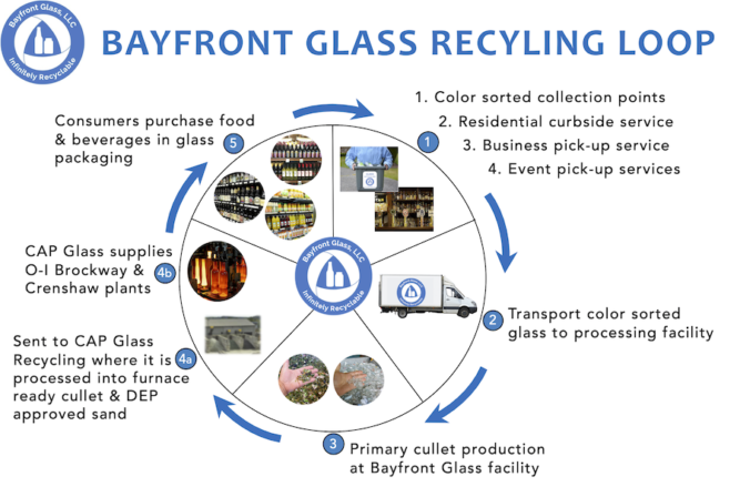 Bayfront Glass Recycling Loop graphic with steps to recycling glass